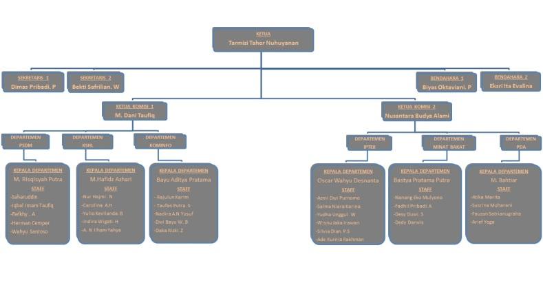 Struktur Organisasi HMTS UII Periode 2014-2015